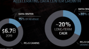 AMD針對(dui)數據中xing)墓?zuo)負載優化推(tui)出全新GPU 架構