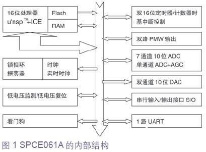 基于μC/OS-II操作系统在SPCE061A上的移植优化研研究