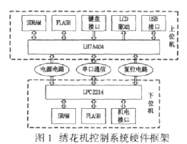 采用LH7A404和LPC2214两款CPU芯片实现绣花机控制系统的设计
