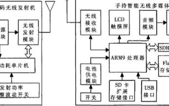 采用S3C2440A和CYWUSB6934芯片实现无线点播系统的设计