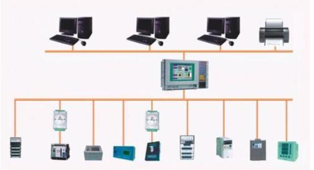 什么是现场总线_现场总线与PLC有什么联系