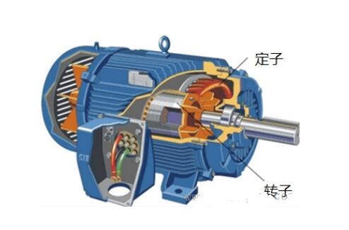 三相异步电动机的六种分类方法