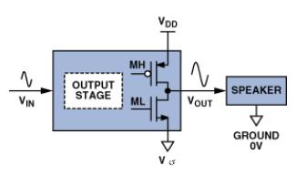 意法半導體聯手阿爾派 開發了汽車D類音頻放大器IC FDA901