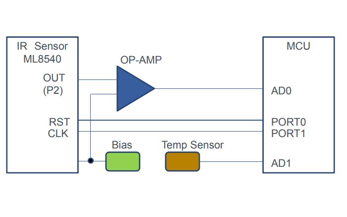 ML8540红外图像传感器的开发指南免费下载