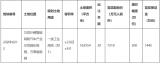 广州南沙挂牌用地使用权,要求竞得者建12英寸IDM厂