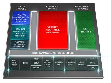 Xilinx推出业界带宽最高、计算密度最高的自适...