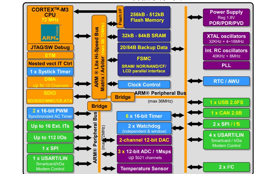 STM32F10x的通信模块技术培训教程免费下载