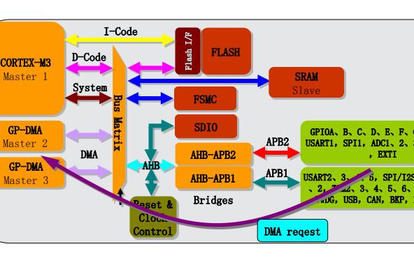 STM32F10x基础模块的技术培训教程免费下载