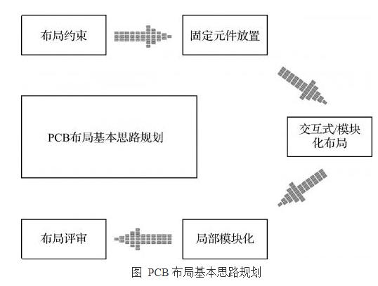 PCB模塊進行模塊化設計的布局概述