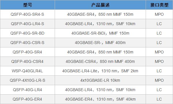 思科、华为和华三40G QSFP+光模块型号大全