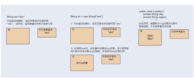Jvm字符串性能如何去优化