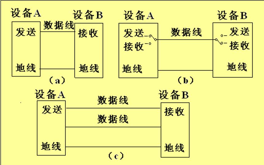 51单片机的串行口介绍及如何进行串行总线扩展的说明