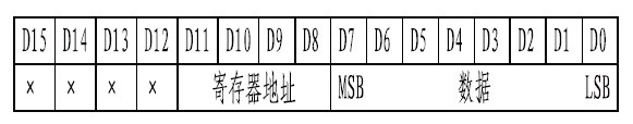 基于MAX7219芯片和BC7281控制芯片实现LED显示的两种方式对比分析