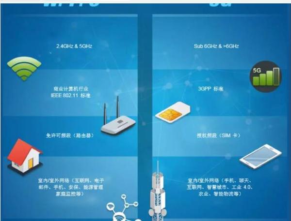 Wi-Fi 6芯片之战的情况怎样