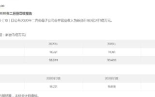 联发科2月业绩报告公布:营收约合人民币42.4亿元,创下近1年新低
