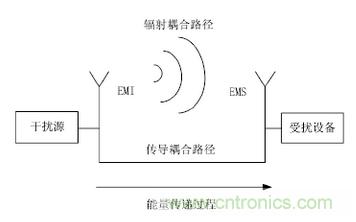 如何提高醫用電(dian)子設(she)備的電(dian)磁兼容性
