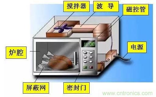 如何對微波爐進行電(dian)磁輻射(she)的泄漏測試