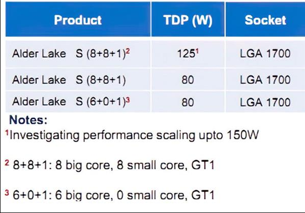 Intel 10nm酷睿上16核 大小双8核+P...