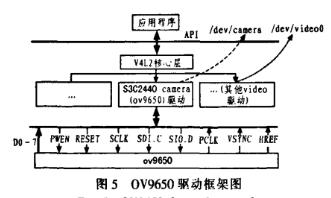基于S3C2440A处理器和3G模块实现视频采集程序的设计