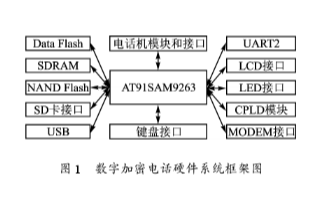 采用MiniGUI双缓冲技术和AT91SAM9263实现数字加密电话系统的设计