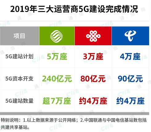 中国移动为代表的运营商已经为5G的建设发展按下了快进键