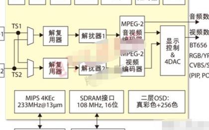 双核解码芯片Hi2035E的技术特点及实现广告插...