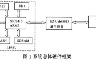 基于S3C2410A芯片和Flash存储器实现嵌入式工控量热仪的设计