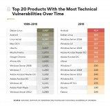 外媒统计1999年至2019年漏洞数量 漏洞最多的竟不是Windows10