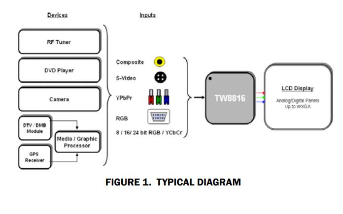 TW8816 LCD液晶驱动芯片的数据手册免费下载