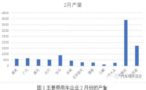 1-2月动力电池解析 海外变数情况较大