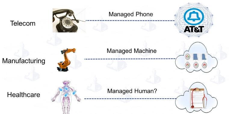 物联网和医疗保健是怎么融合在一起