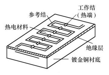 热电堆红外线传感器的特点及在测温领域的应用