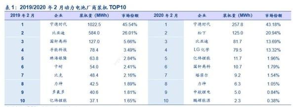 2020年2月我国新能源汽车的产量情况分析