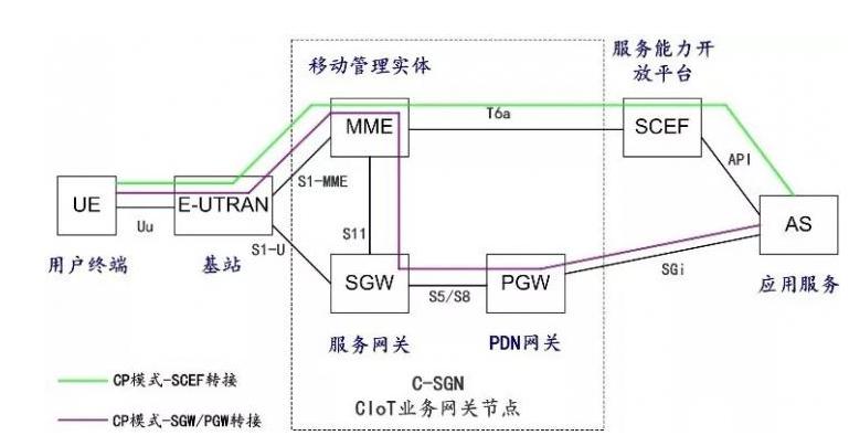 NB-IoT的发展历程 NB-IoT低功耗的实现