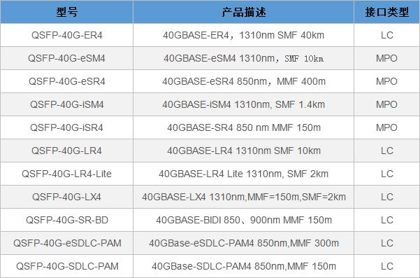 40G QSFP光模块常见的几种品牌型号