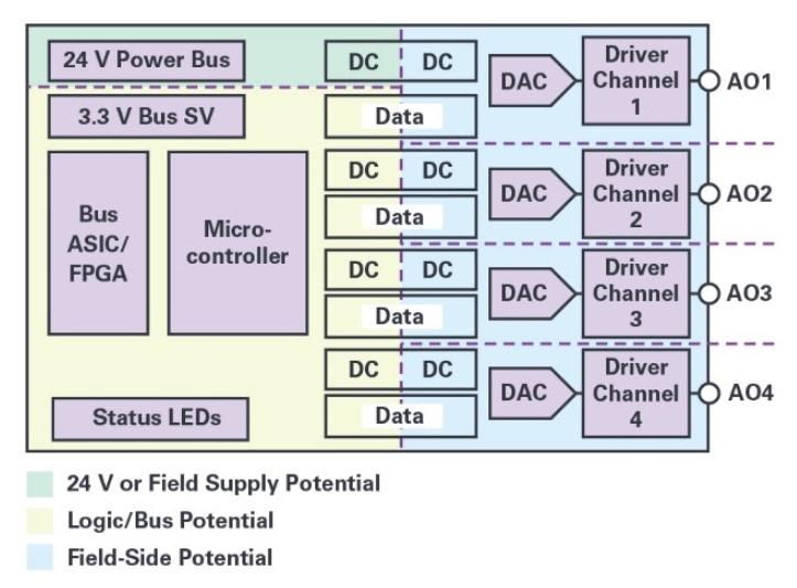 自适应负载调整和动态功率控制实现模拟输出的高效散...