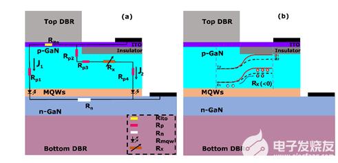 VCSEL激光器、SBD肖特基二极管最新研究成果
