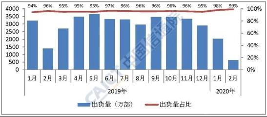 受疫情影响 iPhone 2月份中国市场销量不足50万部
