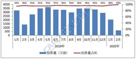 iPhone 2月份中国市场销量约49万部,同比下滑了62%