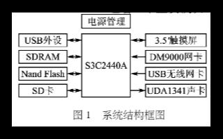 基于Windows CE和S3C2440A处理器实现网络收音机系统的设计