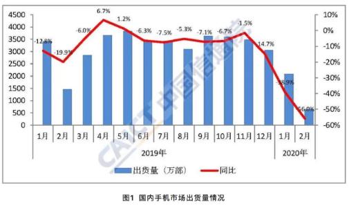 2020年2月份國內手機市場的總體出貨量分析