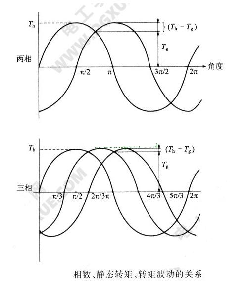 影响两相步进电机负载力变化的因素