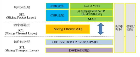基于5G网络的URLLC场景应用以及技术方案介绍