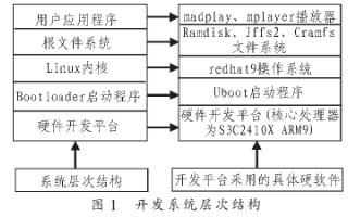基于Linux系统和S3C2410X处理器实现多媒体播放系统的设计