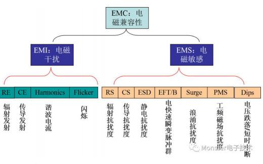 EMC是什么EMC的基础知识详细说明