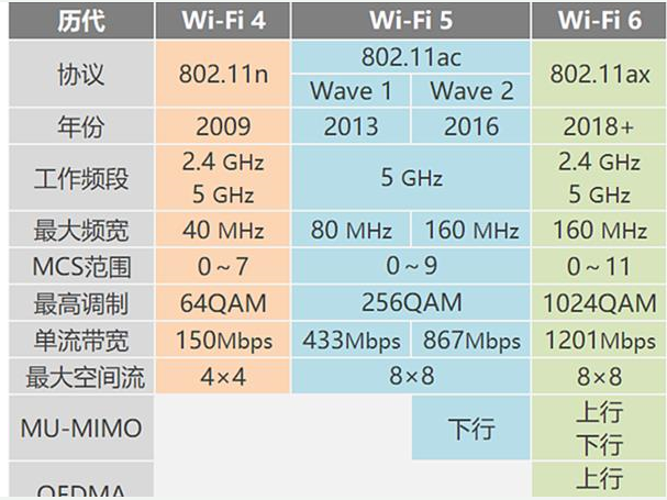 小米和华为的WIFI 6透漏出什么信息