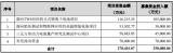 億緯鋰能募集(ji)資金(jin)不超過(guo)25億元人民幣投資shi)喔ge)電池...