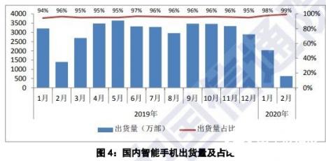 受新冠病毒疫情影响 2月iPhone国内销量下滑61%