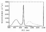 光纤激光器泵浦光源解读 为什么目前基本上都使用976nm泵源