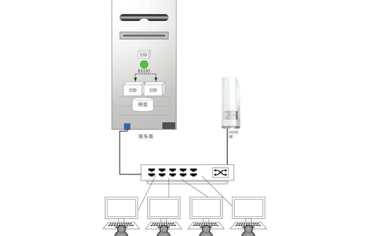 小微企業的云計算服務器配置應該如何搭建詳細方法說明